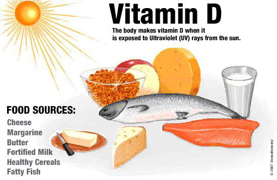 Vitamin D3 Deficiency